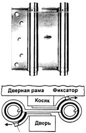 барные петли инструкция по установке